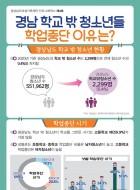 [제4호] 경남 학교 밖 청소년들 학업중단 이유
